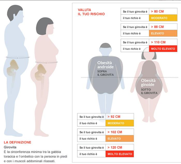 Girovita ideale uomo-donna, le misure per essere in forma