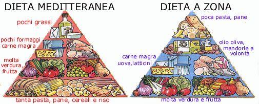 Alimenti per la dieta a zona