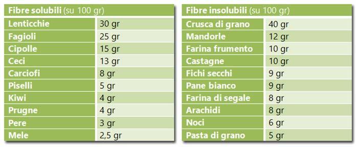 carboidrati-complessi-fibre