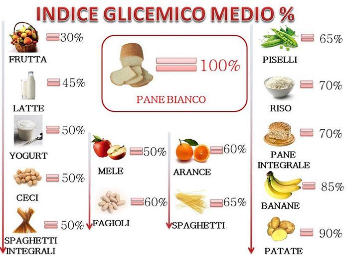tabella-indice-glicemico-alimenti