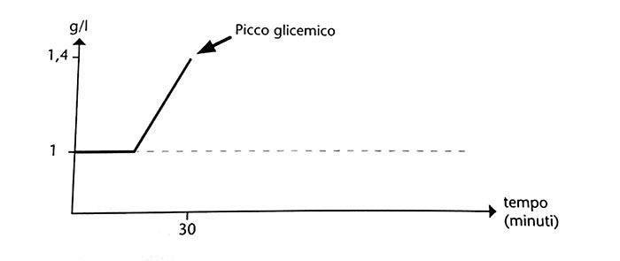 picco-glicemico-cos-e