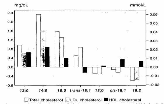 grassi-colesterolo