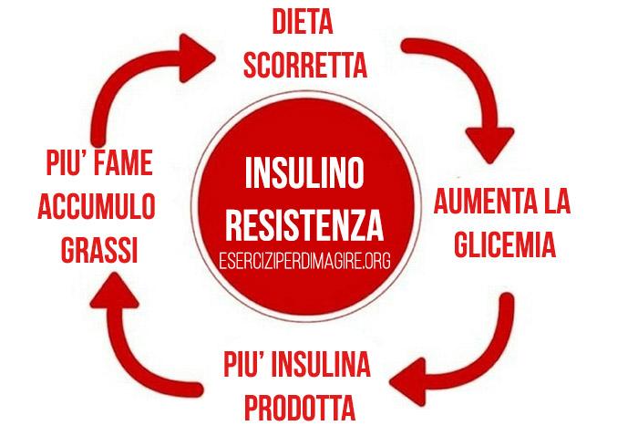 dieta vegetariana con insulino resistenza